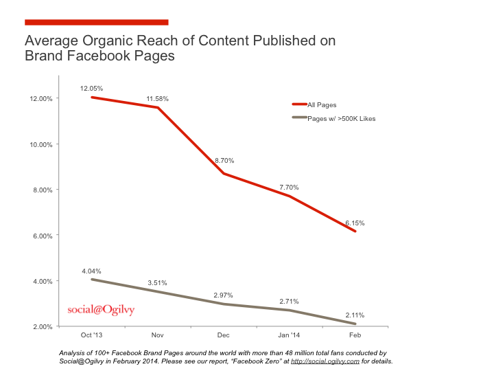 Ogilvy afirma que el facebook reach desciende al 2%