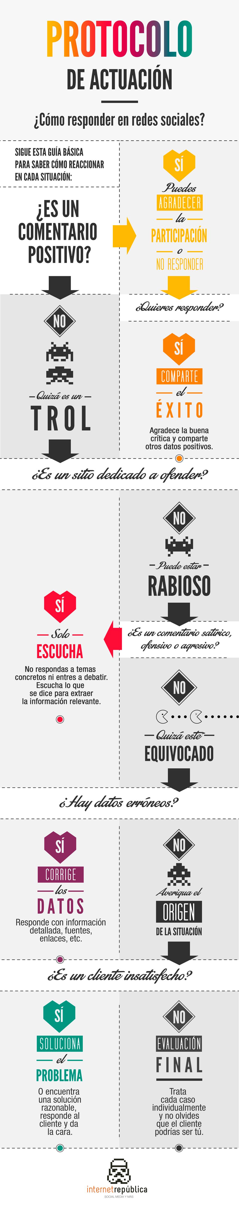 Protocolo-redes-sociales-infografia